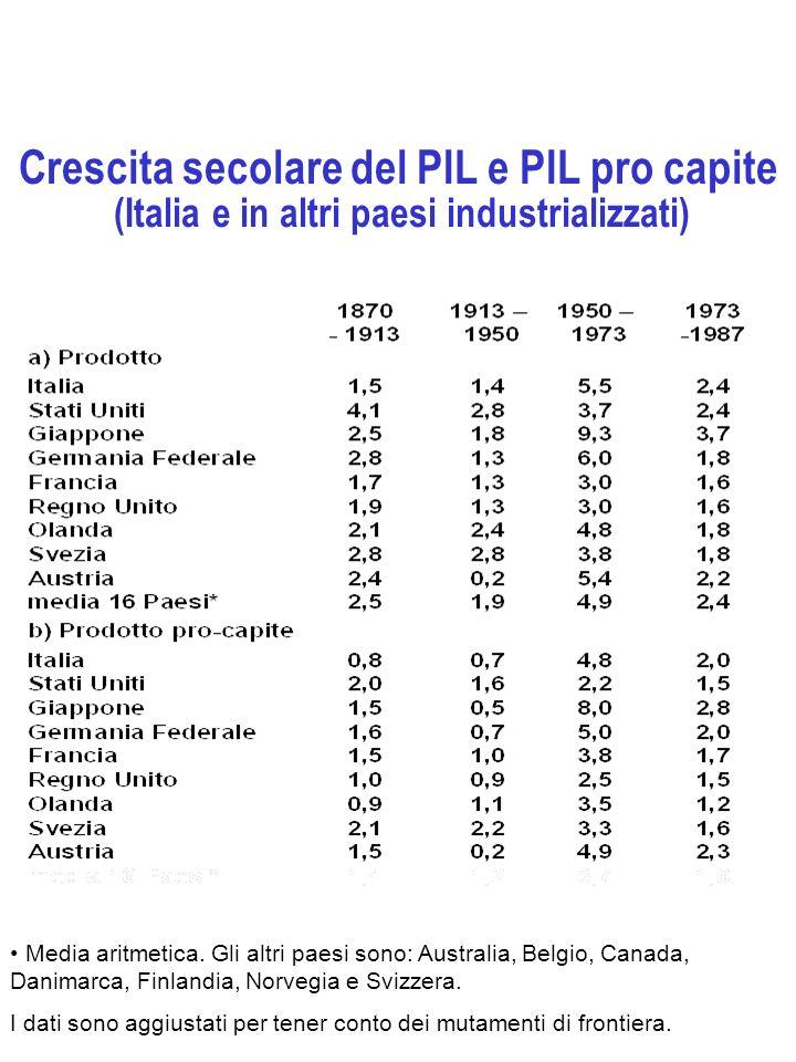 Crescita secolare del PIL e PIL pro capite (Italia e in altri paesi industrializzati) Media aritmetica. Gli altri paesi sono: Australia, Belgio, Canad
