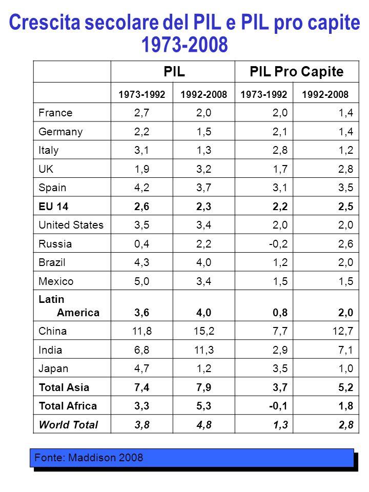 Crescita secolare del PIL e PIL pro capite 1973-2008 PILPIL Pro Capite 1973-19921992-20081973-19921992-2008 France2,72,0 1,4 Germany2,21,52,11,4 Italy