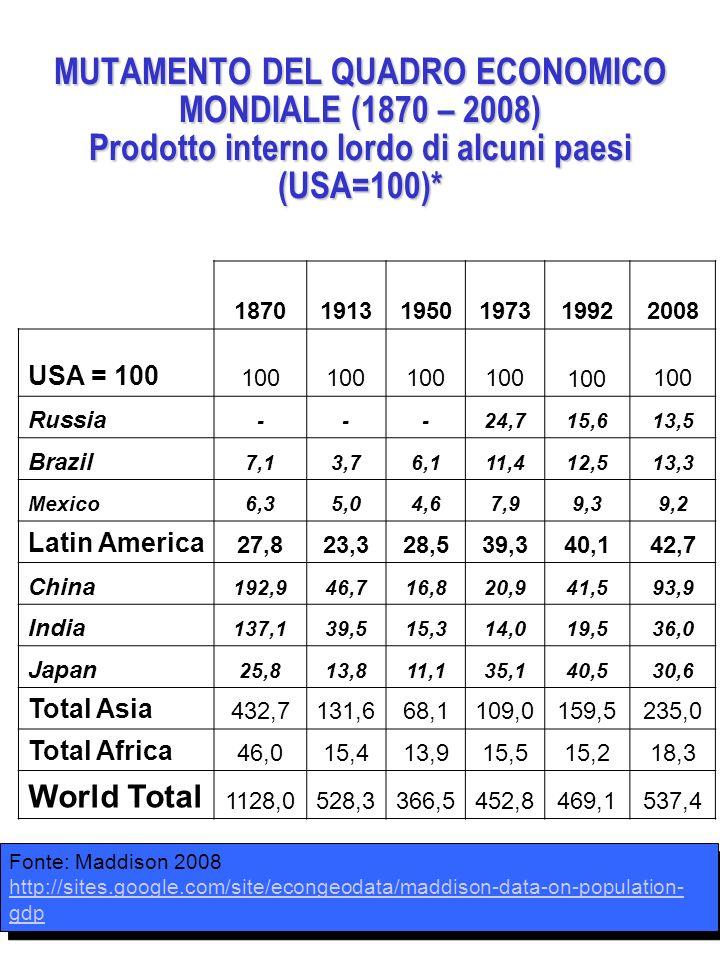187019131950197319922008 USA = 100 100 Russia ---24,715,613,5 Brazil 7,13,76,111,412,513,3 Mexico6,35,04,67,99,39,2 Latin America 27,823,328,539,340,1