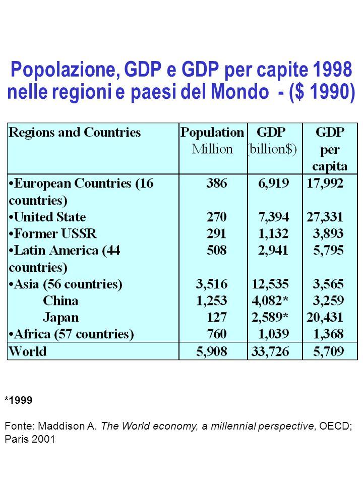 Popolazione, GDP e GDP per capite 1998 nelle regioni e paesi del Mondo - ($ 1990) *1999 Fonte: Maddison A. The World economy, a millennial perspective