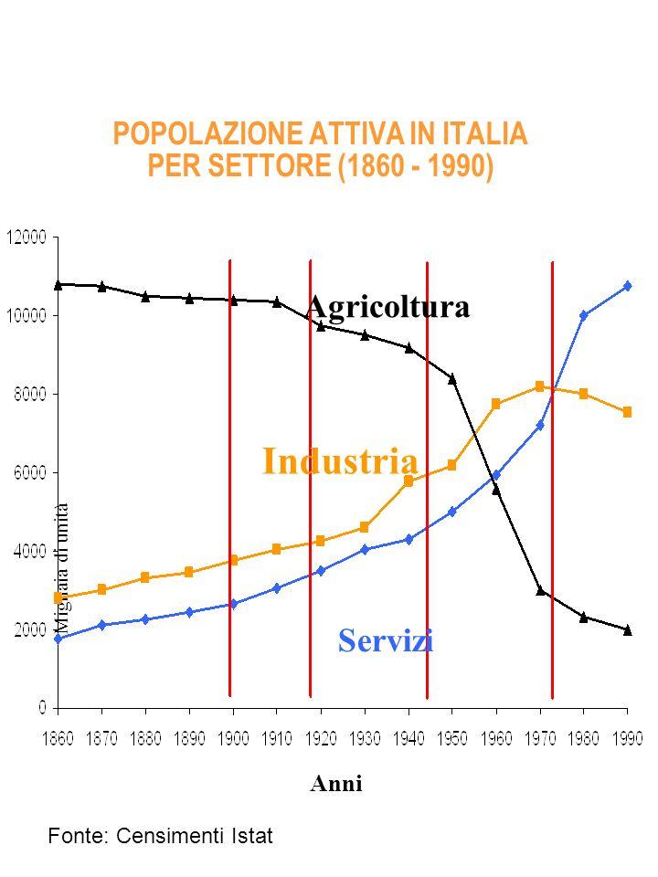 POPOLAZIONE ATTIVA IN ITALIA PER SETTORE (1860 - 1990) Anni Migliaia di unità Agricoltura Industria Servizi Fonte: Censimenti Istat