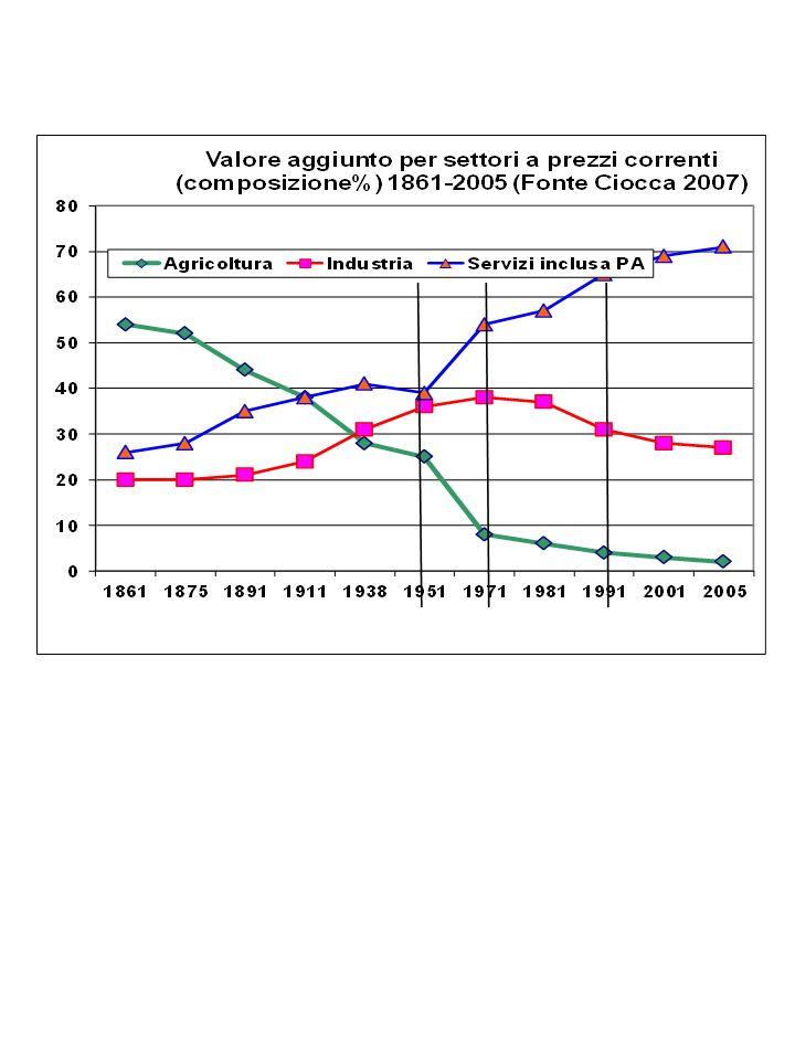 MUTAMENTO DEL QUADRO ECONOMICO MONDIALE (1870 - 1987 ) Prodotto interno lordo di alcuni paesi (USA=100)* * * Il Pil è calcolato sulla base delle parità dei poteri dacquisto, non sulla base dei tassi ufficiali di cambio.