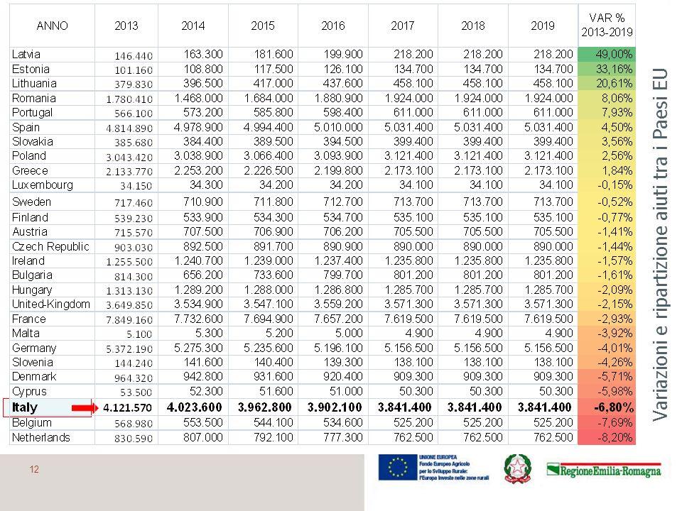 Variazioni e ripartizione aiuti tra i Paesi EU 12