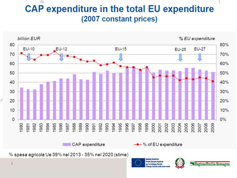 Riduzione degli aiuti considerando linflazione (valore reale) 13