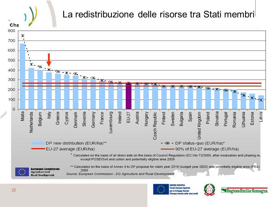 25 La redistribuzione delle risorse tra Stati membri /ha