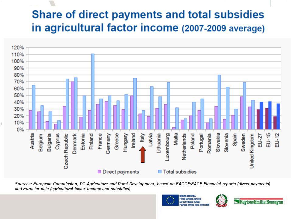 4 Sources: CAP expenditure – European Commission, DG Agriculture and Rural Development (Financial Reports); GDP – Eurostat.