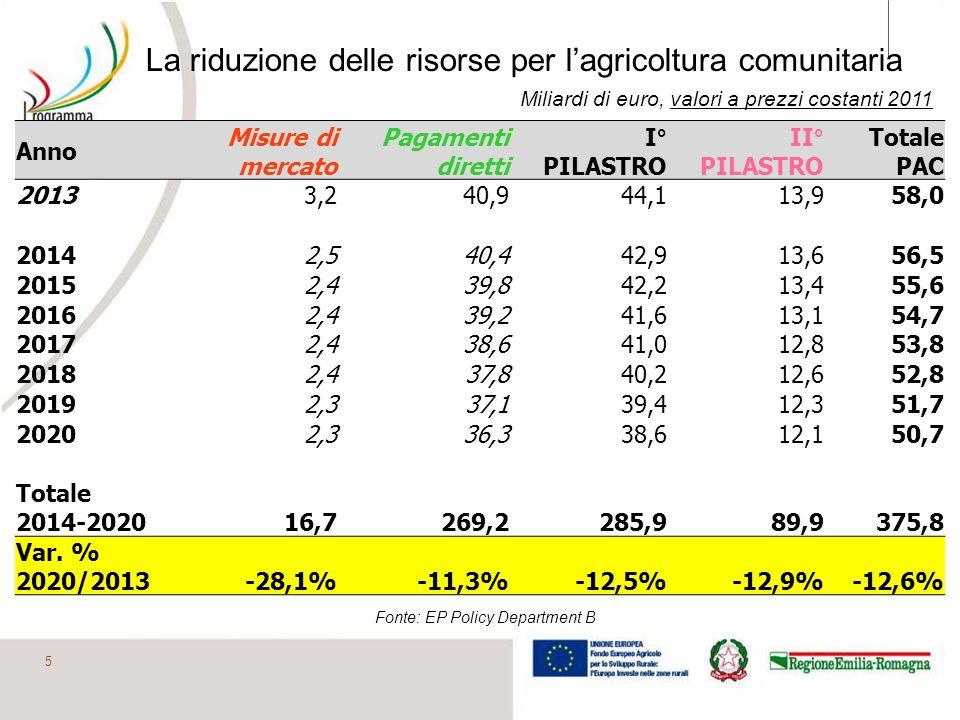 Ripartizione dei finanziamenti tra i due Pilastri 2014-2020 6 1° pilastro76% 2° Pilastro24% Premio UnicoOCM Aiuti di mercato Sviluppo Rurale