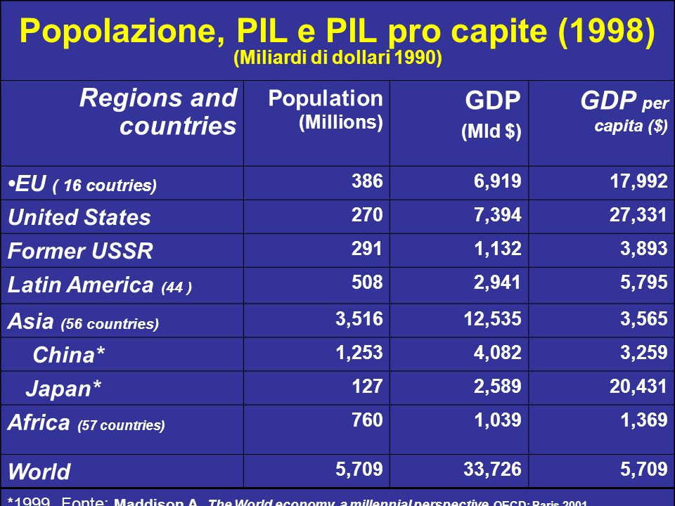 Popolazione, PIL e PIL pro capite (1998) (Miliardi di dollari 1990) Regions and countries Population (Millions) GDP (Mld $) GDP per capita ($) EU ( 16 coutries) 3866,91917,992 United States 2707,39427,331 Former USSR 2911,1323,893 Latin America (44 ) 5082,9415,795 Asia (56 countries) 3,51612,5353,565 China* 1,2534,0823,259 Japan* 1272,58920,431 Africa (57 countries) 7601,0391,369 World 5,70933,7265,709 *1999.