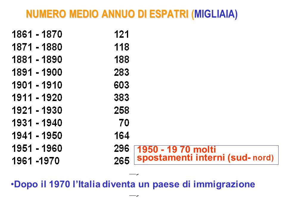 1950 - 19 70 molti spostamenti interni (sud- nord) NUMERO MEDIO ANNUO DI ESPATRI NUMERO MEDIO ANNUO DI ESPATRI (MIGLIAIA) Dopo il 1970 lItalia diventa