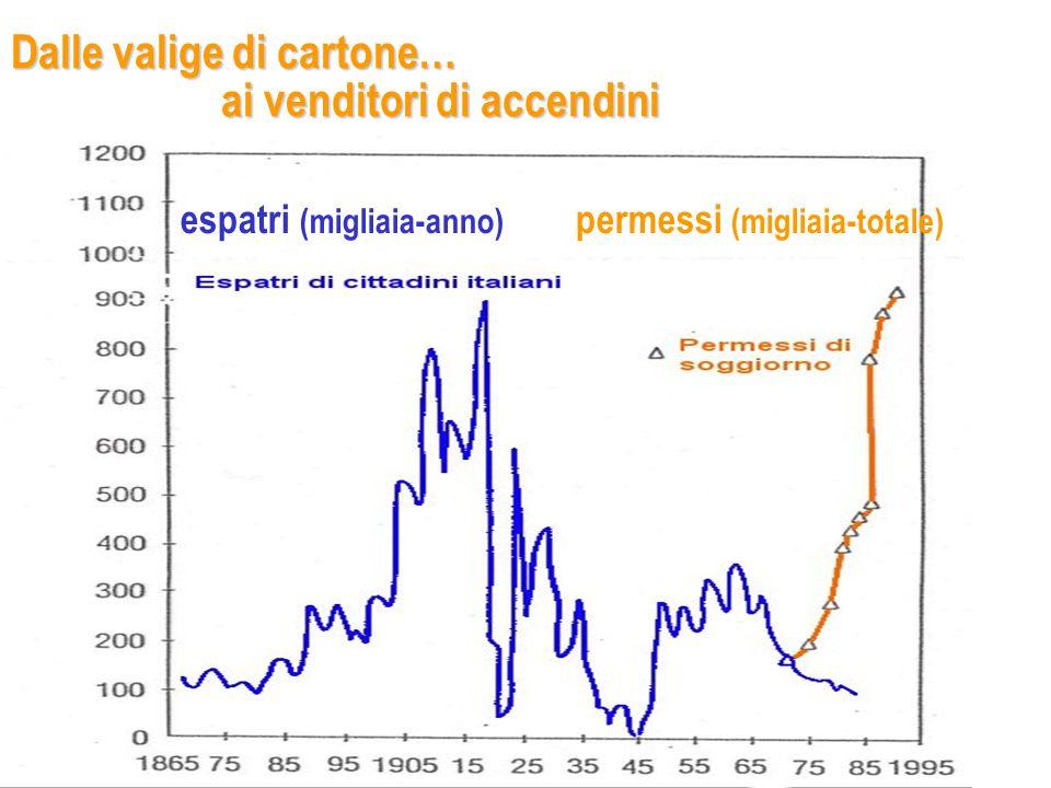 Dalle valige di cartone… ai venditori di accendini espatri (migliaia-anno) permessi (migliaia-totale)