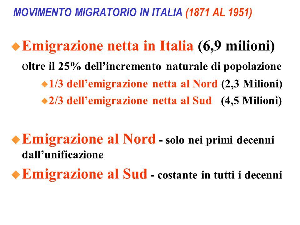 MOVIMENTO MIGRATORIO IN ITALIA (1871 AL 1951) Emigrazione netta in Italia (6,9 milioni) o ltre il 25% dellincremento naturale di popolazione 1/3 delle