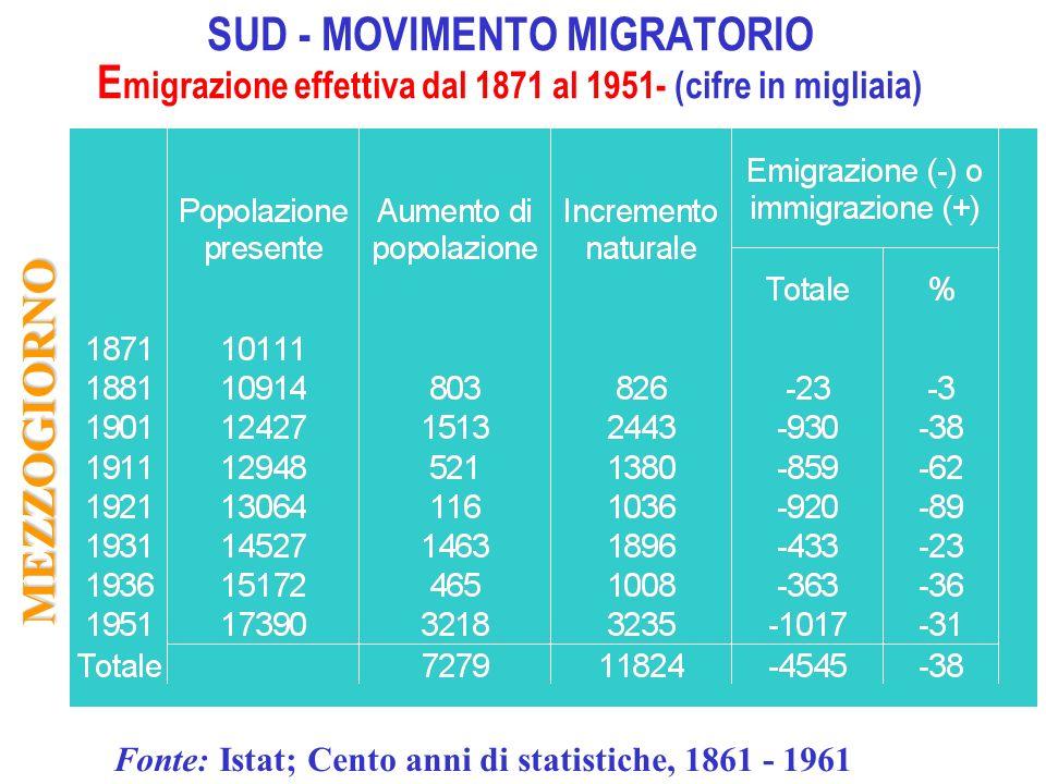 Fonte: Istat; Cento anni di statistiche, 1861 - 1961 MEZZOGIORNO SUD - MOVIMENTO MIGRATORIO E migrazione effettiva dal 1871 al 1951- (cifre in migliai