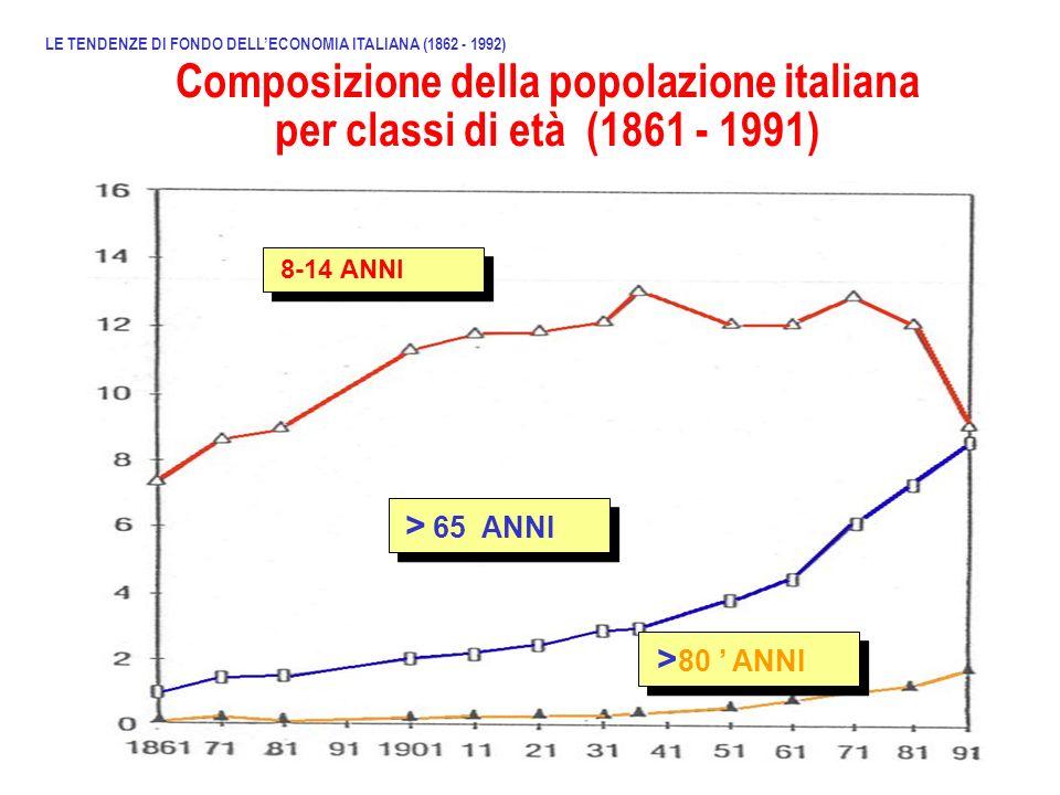 Composizione della popolazione italiana per classi di età (1861 - 1991) LE TENDENZE DI FONDO DELLECONOMIA ITALIANA (1862 - 1992) 8-14 ANNI > 65 ANNI >