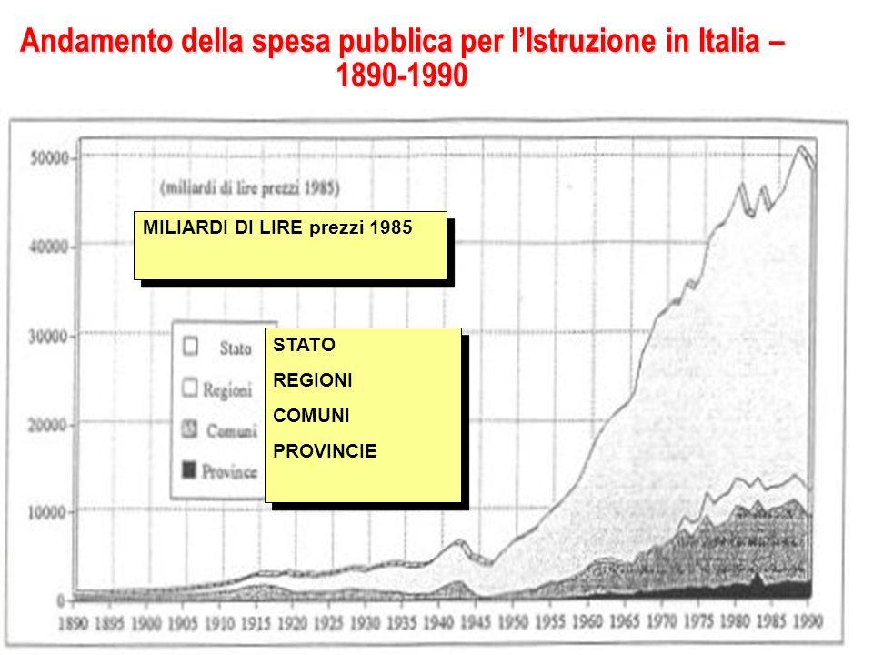 Andamento della spesa pubblica per lIstruzione in Italia – 1890-1990 STATO REGIONI COMUNI PROVINCIE STATO REGIONI COMUNI PROVINCIE MILIARDI DI LIRE pr
