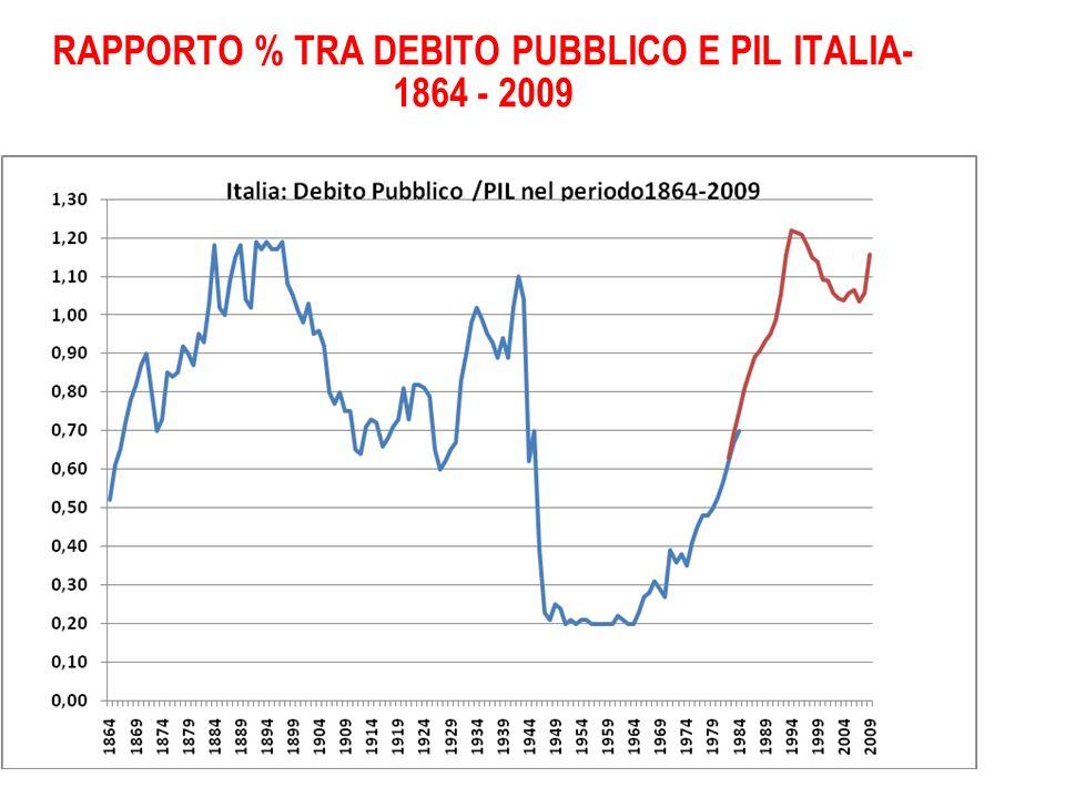 RAPPORTO % TRA DEBITO PUBBLICO E PIL ITALIA- 1864 - 2009