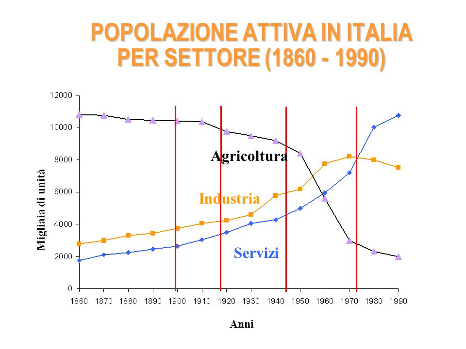 POPOLAZIONE ATTIVA IN ITALIA PER SETTORE (1860 - 1990) Anni Migliaia di unità Agricoltura Industria Servizi