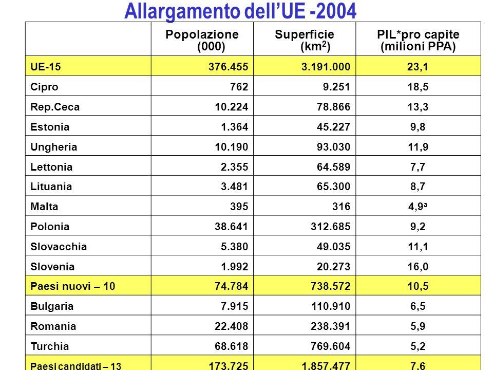Allargamento dellUE -2004 Popolazione (000) Superficie (km 2 ) PIL*pro capite (milioni PPA) UE-15376.4553.191.00023,1 Cipro7629.25118,5 Rep.Ceca10.224