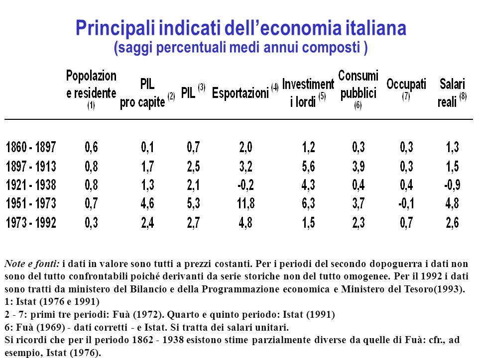 ( Principali indicati delleconomia italiana (saggi percentuali medi annui composti ) Note e fonti: i dati in valore sono tutti a prezzi costanti. Per