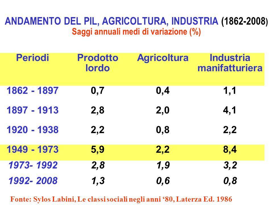 ANDAMENTO DEL PIL, AGRICOLTURA, INDUSTRIA (1862-2008 ) Saggi annuali medi di variazione (%) Fonte: Sylos Labini, Le classi sociali negli anni 80, Late