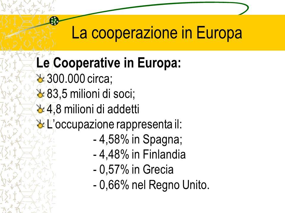 La cooperazione in Europa Le Cooperative in Europa: 300.000 circa; 83,5 milioni di soci; 4,8 milioni di addetti Loccupazione rappresenta il: - 4,58% i