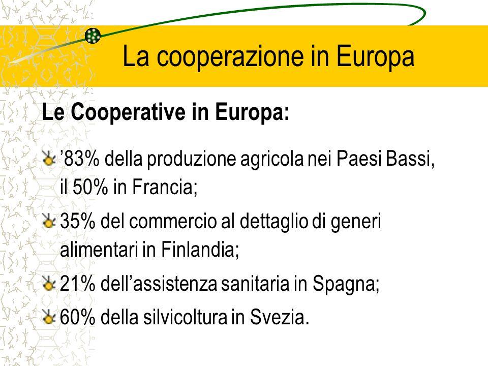 La cooperazione in Europa Le Cooperative in Europa: 83% della produzione agricola nei Paesi Bassi, il 50% in Francia; 35% del commercio al dettaglio di generi alimentari in Finlandia; 21% dellassistenza sanitaria in Spagna; 60% della silvicoltura in Svezia.