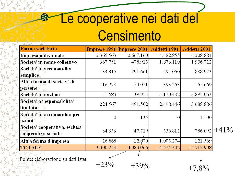 Le cooperative nei dati del Censimento Fonte: elaborazione su dati Istat +39% +23% +41% +7,8%