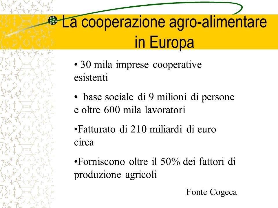 La cooperazione agro-alimentare in Europa 30 mila imprese cooperative esistenti base sociale di 9 milioni di persone e oltre 600 mila lavoratori Fatturato di 210 miliardi di euro circa Forniscono oltre il 50% dei fattori di produzione agricoli Fonte Cogeca
