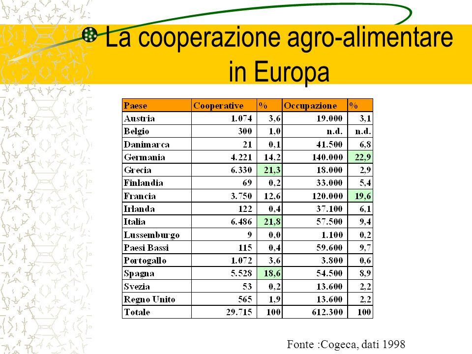 La cooperazione agro-alimentare in Europa Fonte :Cogeca, dati 1998