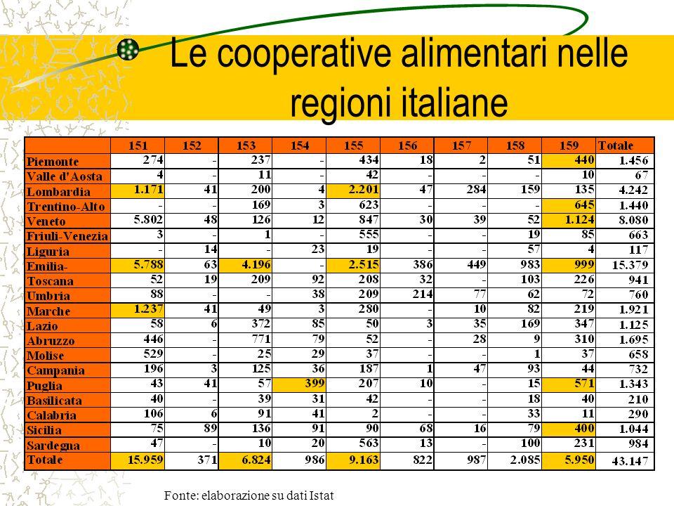 Le cooperative alimentari nelle regioni italiane Fonte: elaborazione su dati Istat