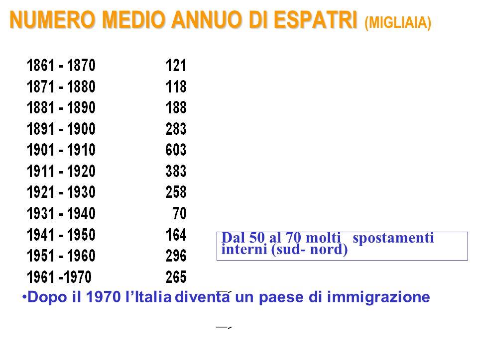 Dal 50 al 70 molti spostamenti interni (sud- nord) NUMERO MEDIO ANNUO DI ESPATRI NUMERO MEDIO ANNUO DI ESPATRI (MIGLIAIA) Dopo il 1970 lItalia diventa