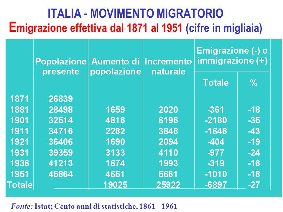ITALIA - MOVIMENTO MIGRATORIO E migrazione effettiva dal 1871 al 1951 (cifre in migliaia) Fonte: Istat; Cento anni di statistiche, 1861 - 1961