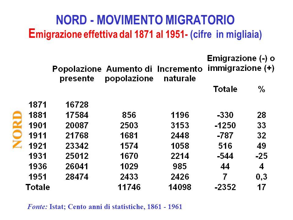 Fonte: Istat; Cento anni di statistiche, 1861 - 1961 NORD NORD - MOVIMENTO MIGRATORIO E migrazione effettiva dal 1871 al 1951- (cifre in migliaia)