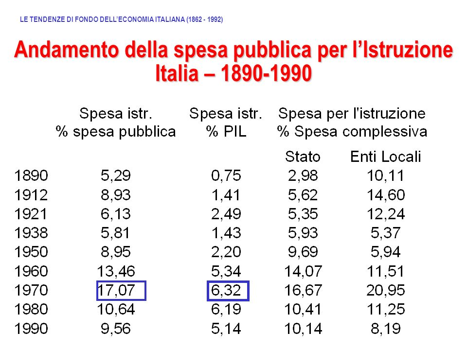 Andamento della spesa pubblica per lIstruzione Italia – 1890-1990 LE TENDENZE DI FONDO DELLECONOMIA ITALIANA (1862 - 1992)