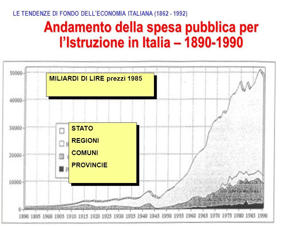 Andamento della spesa pubblica per lIstruzione in Italia – 1890-1990 LE TENDENZE DI FONDO DELLECONOMIA ITALIANA (1862 - 1992) STATO REGIONI COMUNI PRO