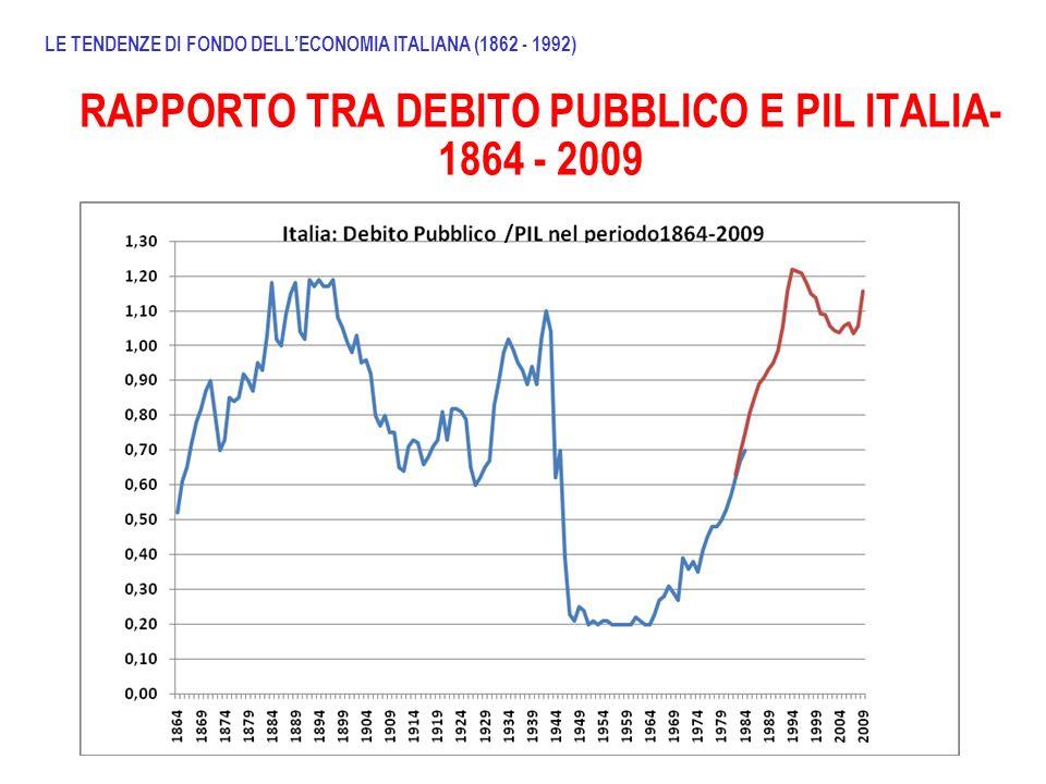 RAPPORTO TRA DEBITO PUBBLICO E PIL ITALIA- 1864 - 2009 LE TENDENZE DI FONDO DELLECONOMIA ITALIANA (1862 - 1992)