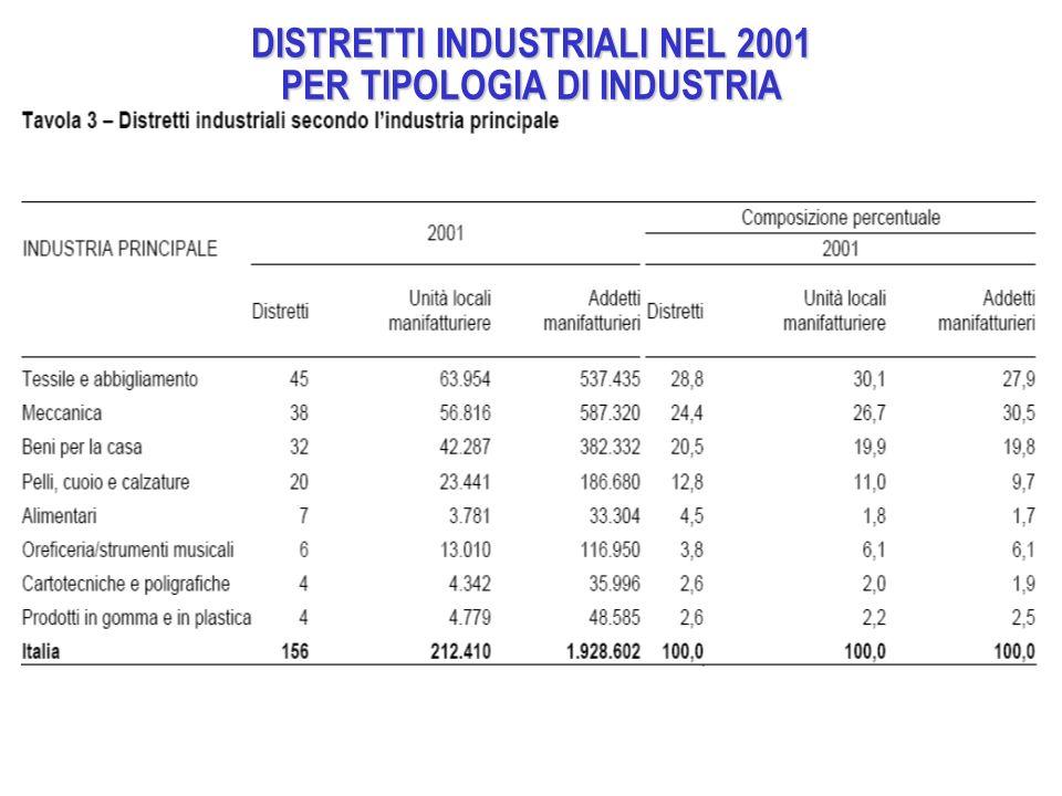 DISTRETTI INDUSTRIALI NEL 2001 PER TIPOLOGIA DI INDUSTRIA