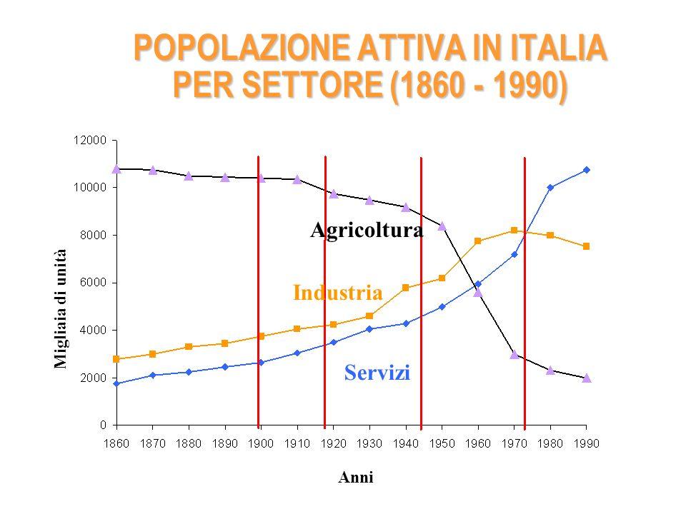 ( Principali indicati delleconomia italiana (saggi percentuali medi annui composti ) Note e fonti: i dati in valore sono tutti a prezzi costanti.
