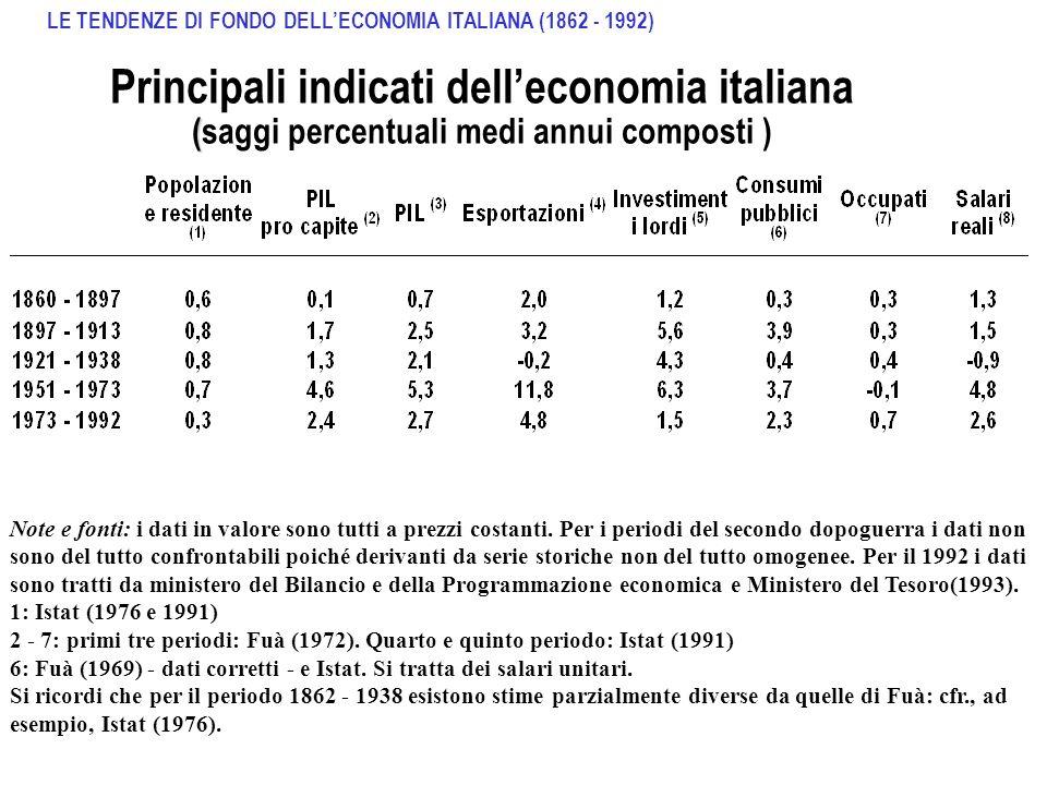 ANDAMENTO DEL PIL IN ITALIA: 1860-1970 Pil miliardi di Lire 1938 Pil migliaia di miliardi di Lire 1963 Fonte:Fuà (1972), aggiornamento su dati Istat LE TENDENZE DI FONDO DELLECONOMIA ITALIANA (1862 - 1992)