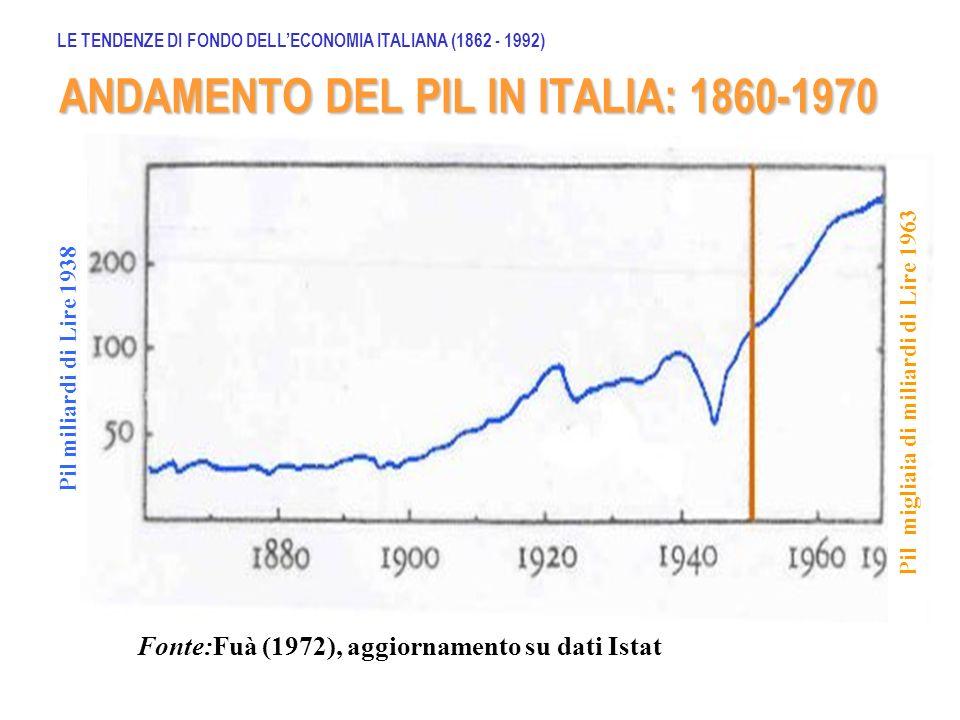 ANDAMENTO DEL PIL IN ITALIA: 1860-1970 Pil miliardi di Lire 1938 Pil migliaia di miliardi di Lire 1963 Fonte:Fuà (1972), aggiornamento su dati Istat L