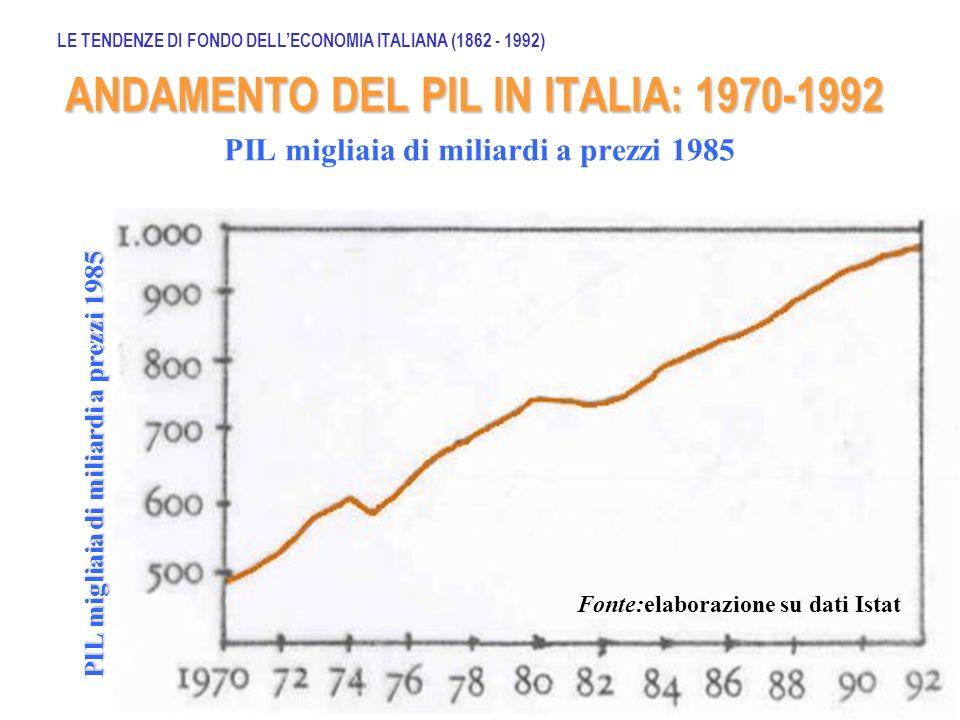 ANDAMENTO DEL PIL, AGRICOLTURA, INDUSTRIA (1862-2008): Saggi annuali medi di variazione (%) Fonte: Sylos Labini, Le classi sociali negli anni 80, Laterza Ed.