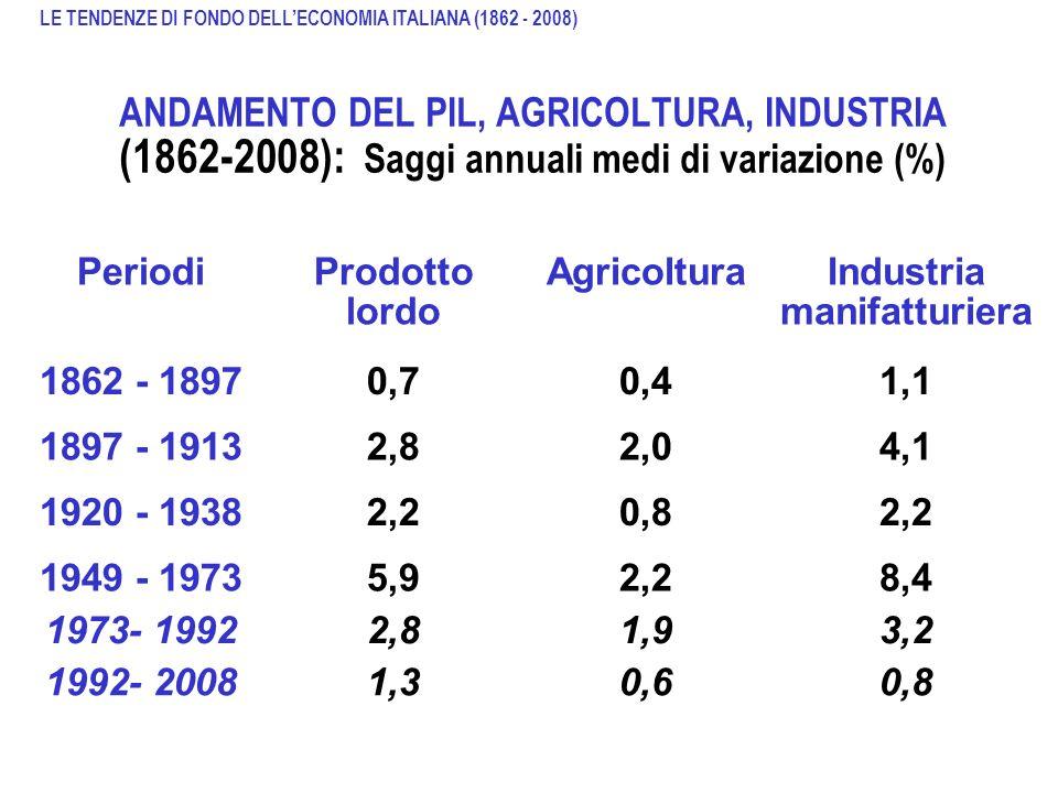 ANDAMENTO DEL PIL, AGRICOLTURA, INDUSTRIA (1862-2008): Saggi annuali medi di variazione (%) Fonte: Sylos Labini, Le classi sociali negli anni 80, Late