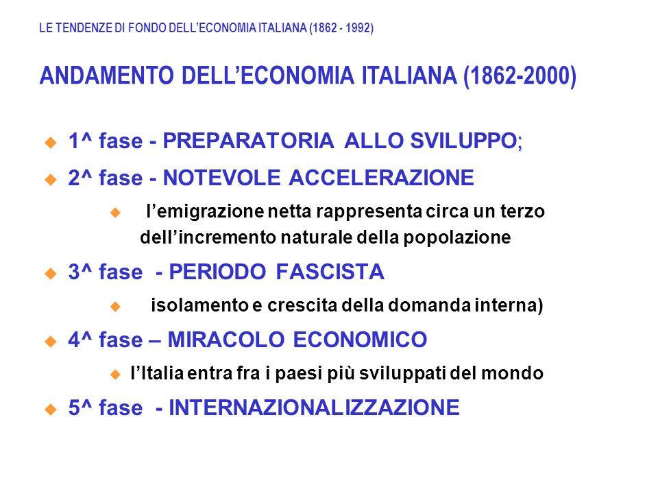 ITALIA: i principali settori per circoscrizione (%), 1881, 1951 e 1983 Fonte: Sylos Labini, Le classi sociali negli anni 80, Laterza Ed.