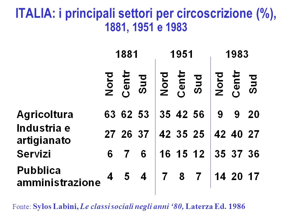 ITALIA: i principali settori per circoscrizione (%), 1881, 1951 e 1983 Fonte: Sylos Labini, Le classi sociali negli anni 80, Laterza Ed. 1986