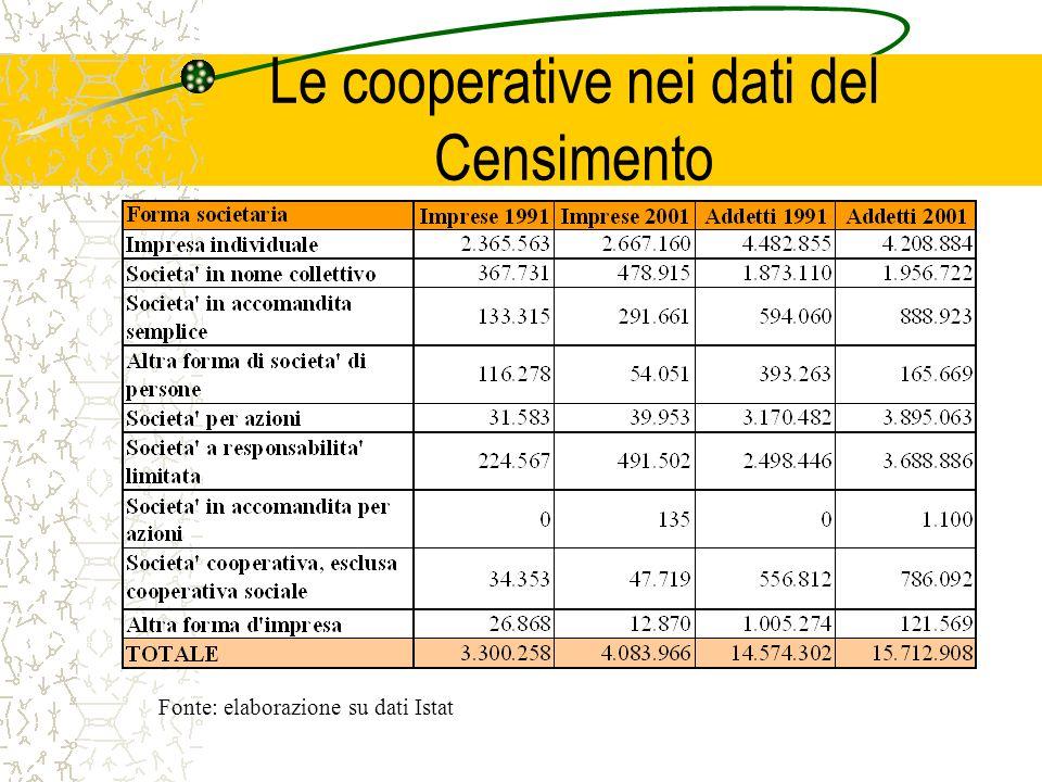Le cooperative nei dati del Censimento Fonte: elaborazione su dati Istat