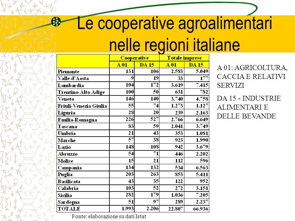 Le cooperative agroalimentari nelle regioni italiane A 01: AGRICOLTURA, CACCIA E RELATIVI SERVIZI DA 15 - INDUSTRIE ALIMENTARI E DELLE BEVANDE Fonte: elaborazione su dati Istat