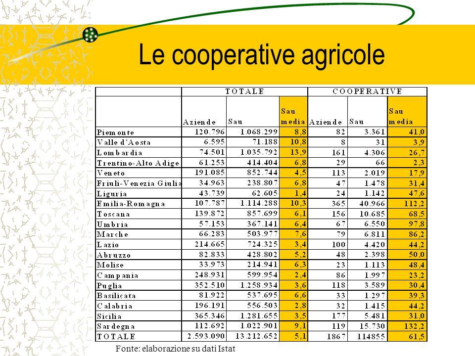Le cooperative agricole Fonte: elaborazione su dati Istat