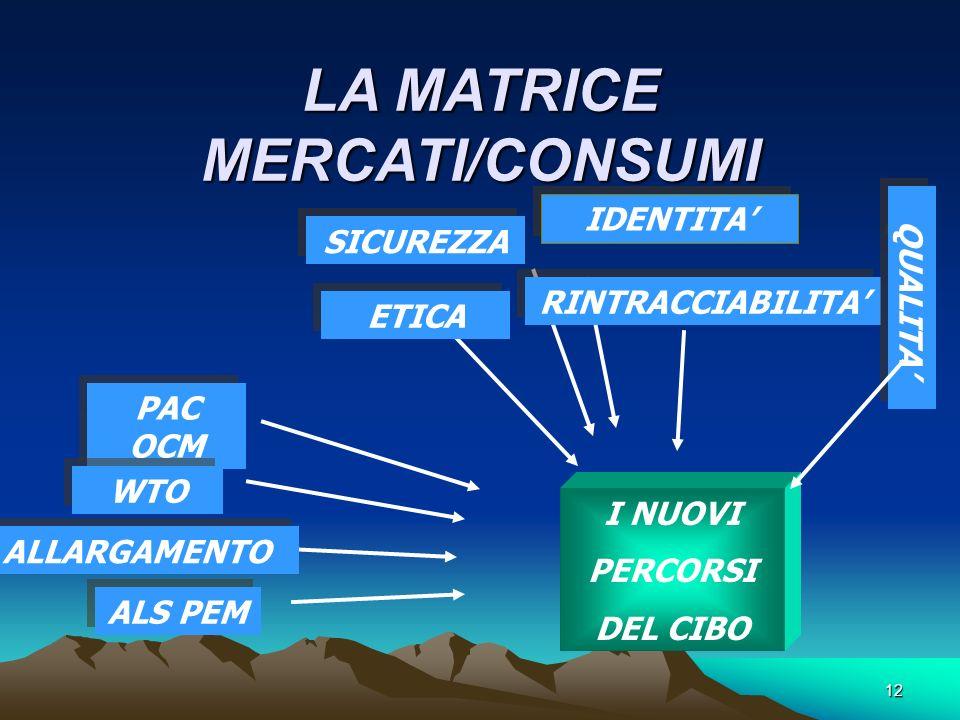 12 LA MATRICE MERCATI/CONSUMI I NUOVI PERCORSI DEL CIBO SICUREZZA IDENTITA ETICA RINTRACCIABILITA QUALITA PAC OCM WTO ALLARGAMENTO ALS PEM