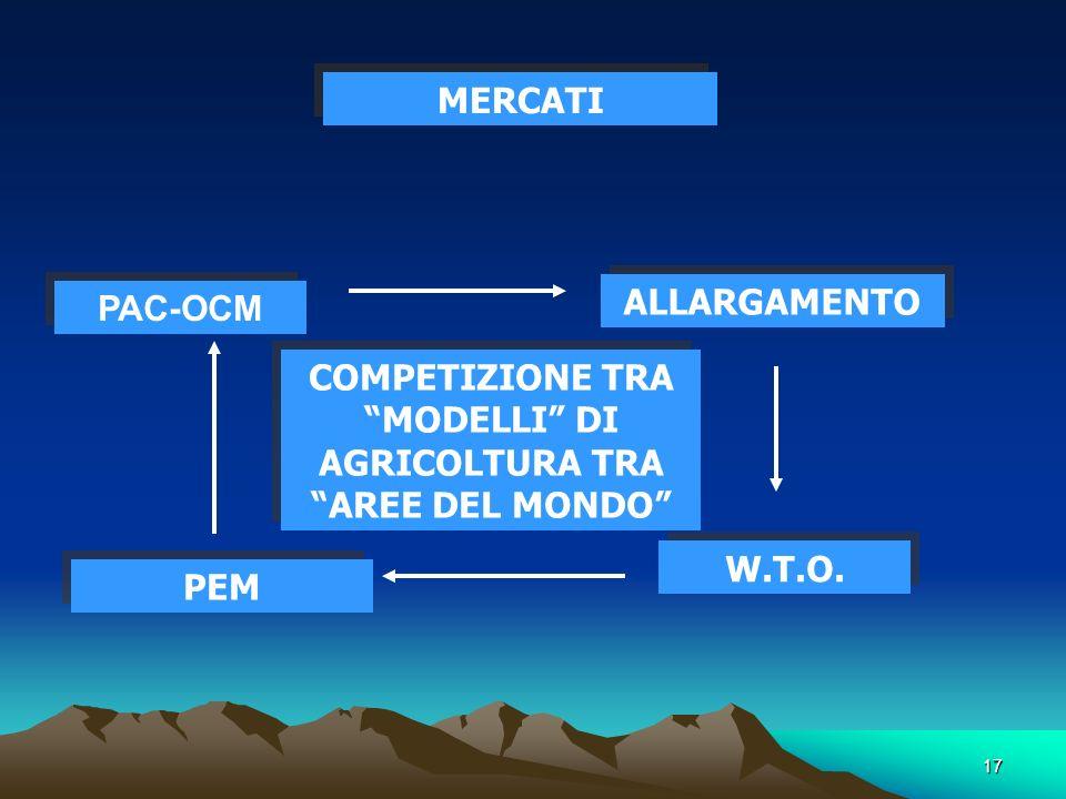 17 MERCATI PAC-OCM ALLARGAMENTO W.T.O.