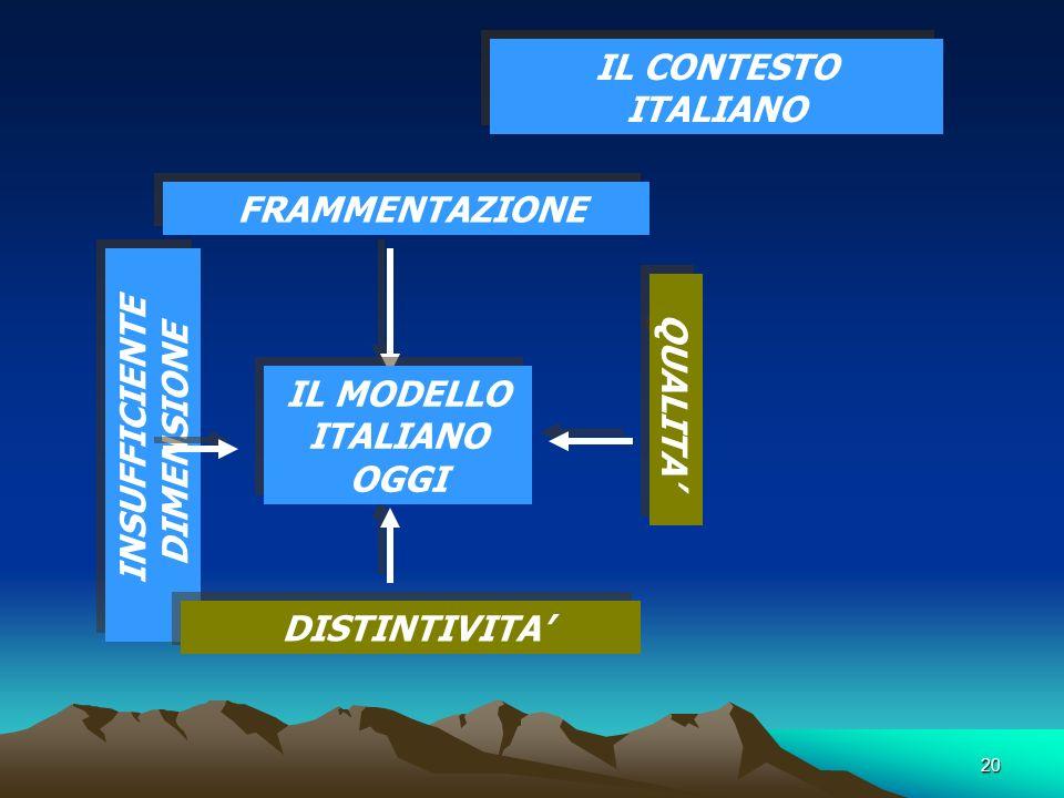 20 IL CONTESTO ITALIANO FRAMMENTAZIONE INSUFFICIENTE DIMENSIONE DISTINTIVITA QUALITA IL MODELLO ITALIANO OGGI