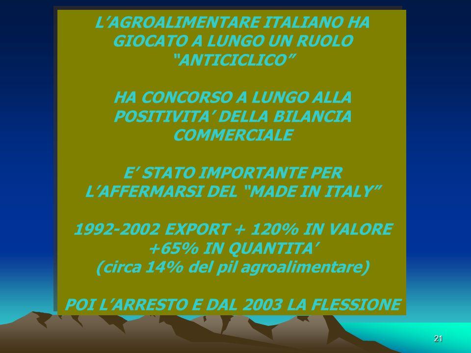 21 LAGROALIMENTARE ITALIANO HA GIOCATO A LUNGO UN RUOLO ANTICICLICO HA CONCORSO A LUNGO ALLA POSITIVITA DELLA BILANCIA COMMERCIALE E STATO IMPORTANTE PER LAFFERMARSI DEL MADE IN ITALY 1992-2002 EXPORT + 120% IN VALORE +65% IN QUANTITA (circa 14% del pil agroalimentare) POI LARRESTO E DAL 2003 LA FLESSIONE LAGROALIMENTARE ITALIANO HA GIOCATO A LUNGO UN RUOLO ANTICICLICO HA CONCORSO A LUNGO ALLA POSITIVITA DELLA BILANCIA COMMERCIALE E STATO IMPORTANTE PER LAFFERMARSI DEL MADE IN ITALY 1992-2002 EXPORT + 120% IN VALORE +65% IN QUANTITA (circa 14% del pil agroalimentare) POI LARRESTO E DAL 2003 LA FLESSIONE